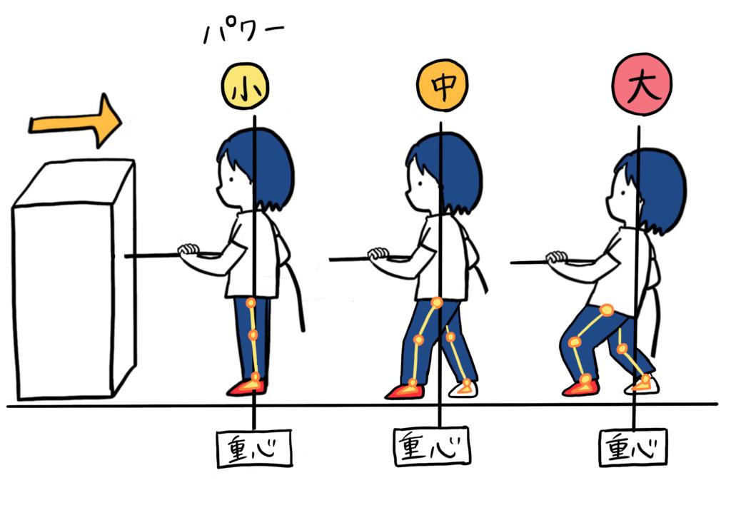 関節角度と重心移動のイラスト