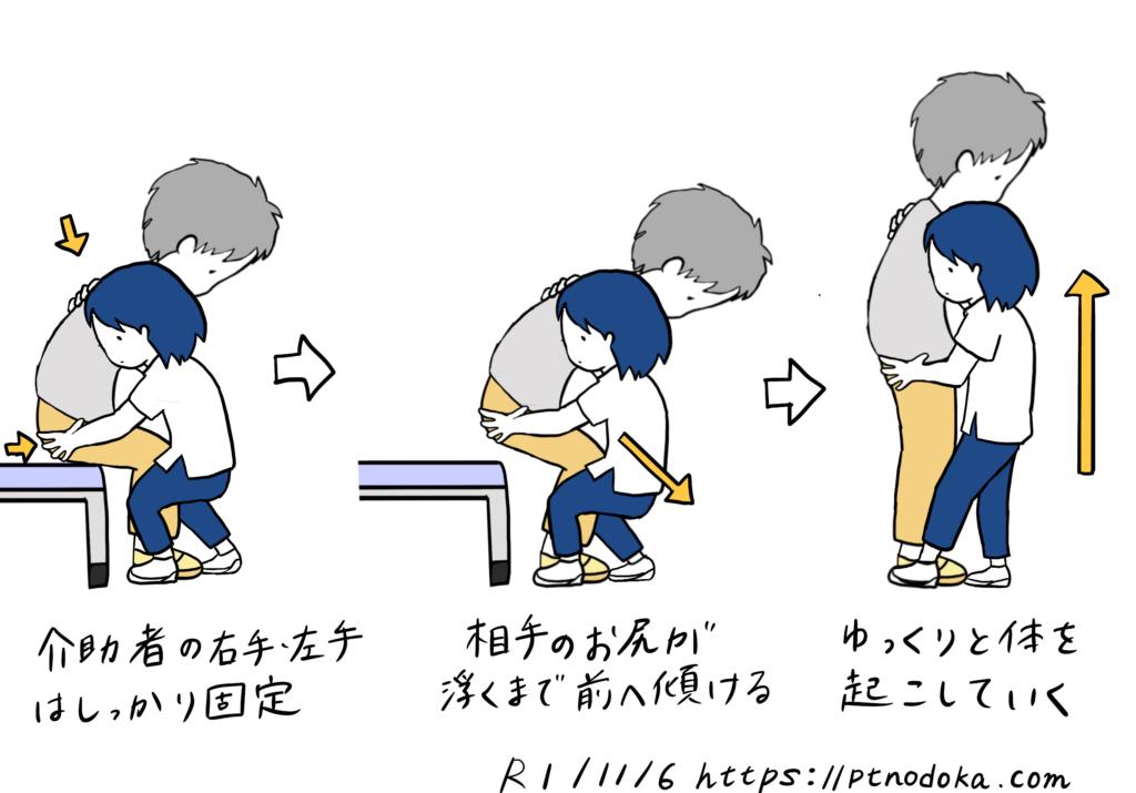 立ち上がり介助のイラスト