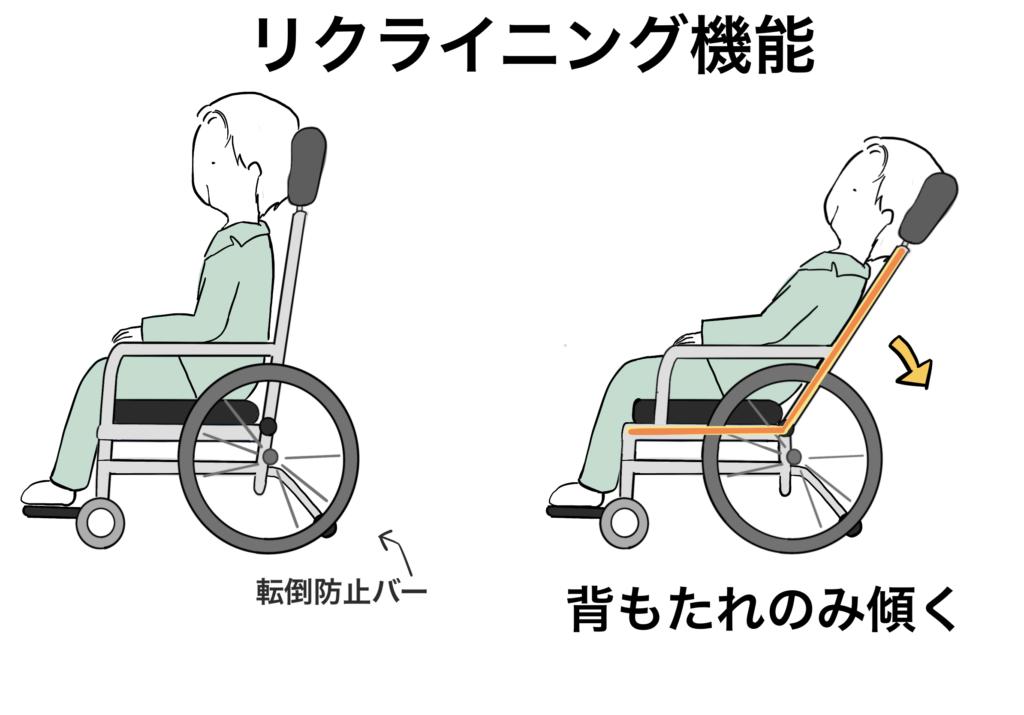 車椅子のリクライニング機能のイラスト