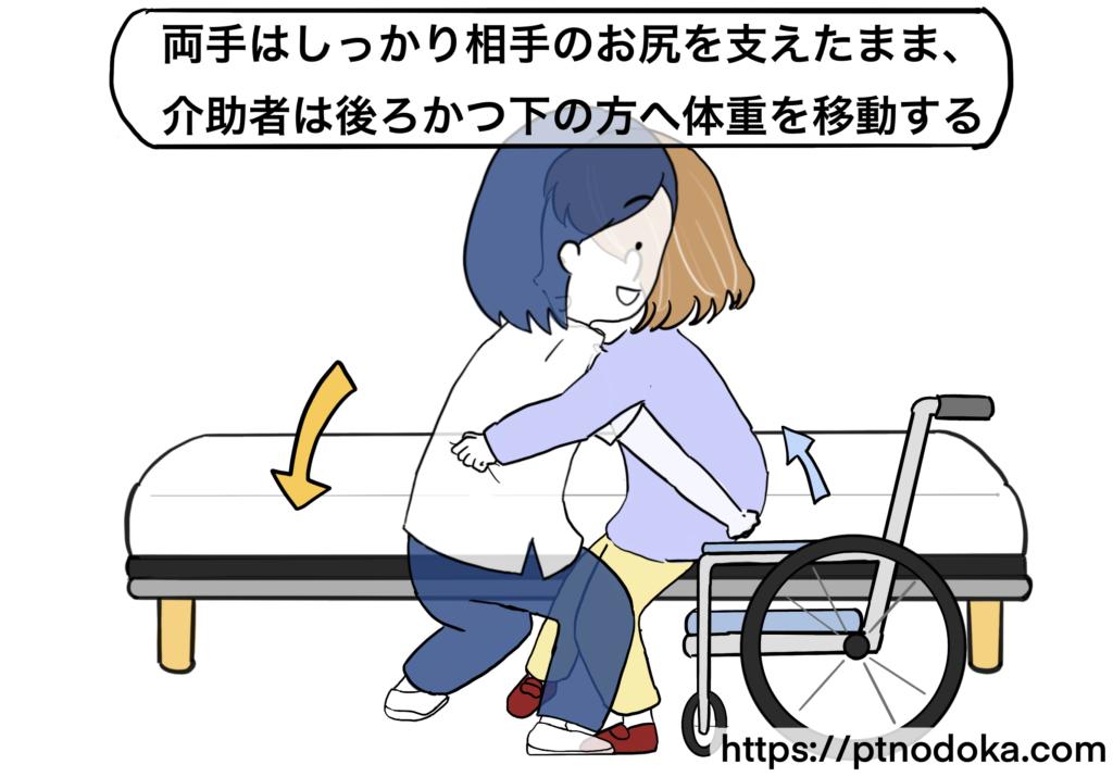 お尻を介助した乗り移りの介助方法のイラスト
