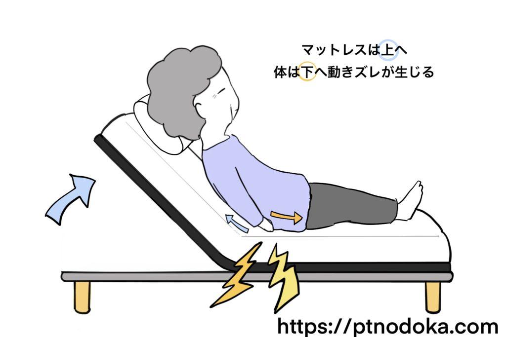 褥瘡の原因のズレ力のイラスト